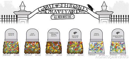 У погибших героев «Игры престолов» появилось виртуальное кладбище